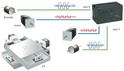 Hitachi PLC Micro-EHV+ position control